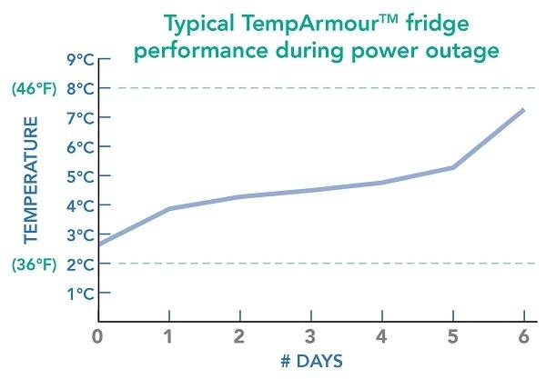 TempArmour_Fridge_Temperature_Graph