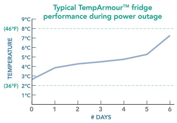 TempArmour_Fridge_Temperature_Graph